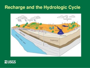 USGS - Hydrologic Cycle