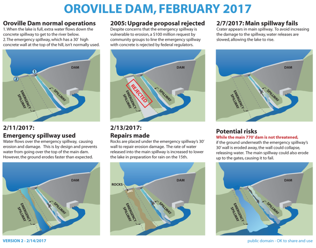 Oroville Dam Timeline of Events